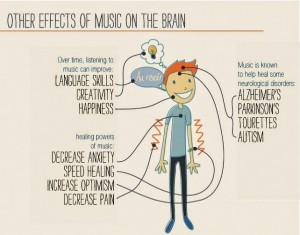Effects of Music-03a